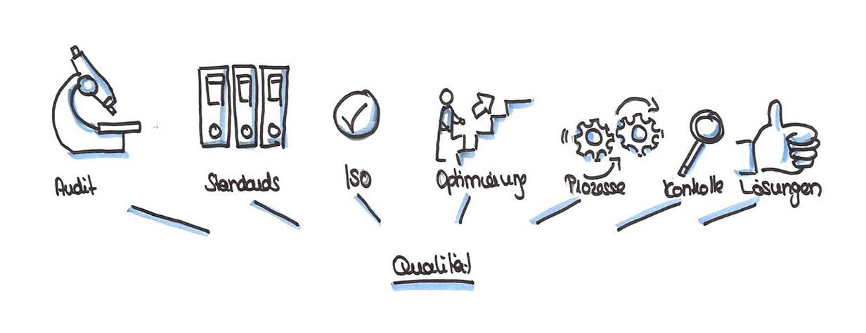 Qualitätsmanagement - Haus Freudenberg